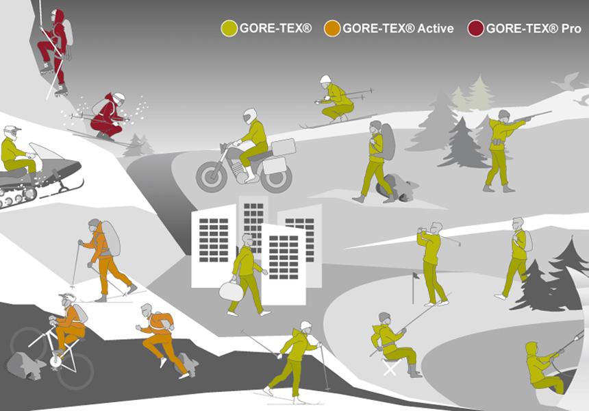 История GORE-TEX - как началась эра мембранных материалов