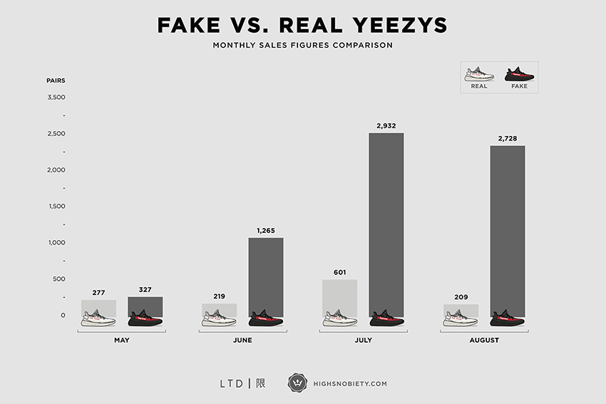 china fake yeezys